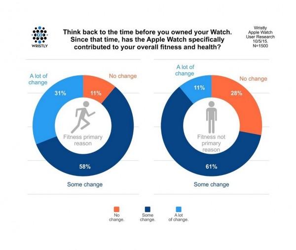 83%的苹果智能手表用户报告健康有了积极变化