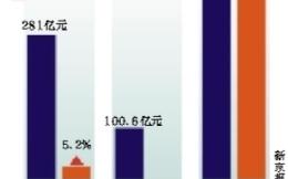 手游占游戏产业收入半壁江山 网页游戏萎缩
