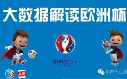 《2016欧洲杯用户兴趣大数据报告》| 独家
