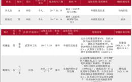 中国反兴奋剂中心严惩4例违规:两运动员禁赛四年 一教练员终身禁赛