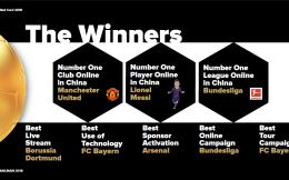 《2018 Red Card报告》出炉:梅西取代C罗成为在中国最具影响力球员