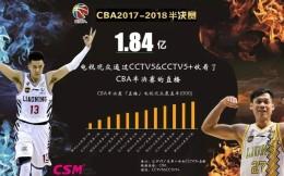 CBA半决赛央五共有1.84亿人次观赛