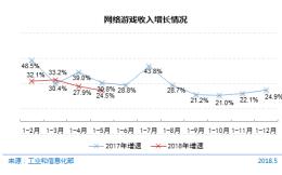 CNNIC调查报告:网络游戏业务收入743亿元  同比增长24.5%