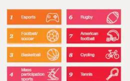 普华永道:未来3年体育年增长率在7%左右,电竞最有潜力实现营收增长