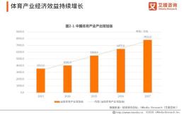 """中国体育产业新兴业态分析:""""体育+互联网""""或成投资新风口"""