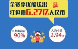 优酷体育发布CBA球迷画像:47%是单身,淘宝消费300亿,最爱女星是贾玲