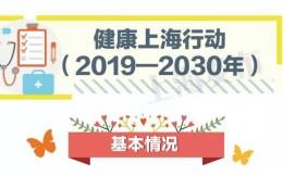 《健康上海行动(2019-2030年)》出台:到2030年人均体育场地面积达2.8平方米
