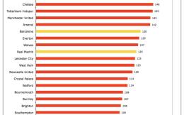利物浦1.52亿镑电视转播收入领跑全欧 曼城1.51亿镑排行第二