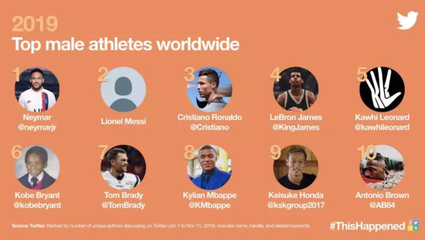 推特2019男运动员年度话题讨论量出炉 内马尔梅西C罗包揽前三位