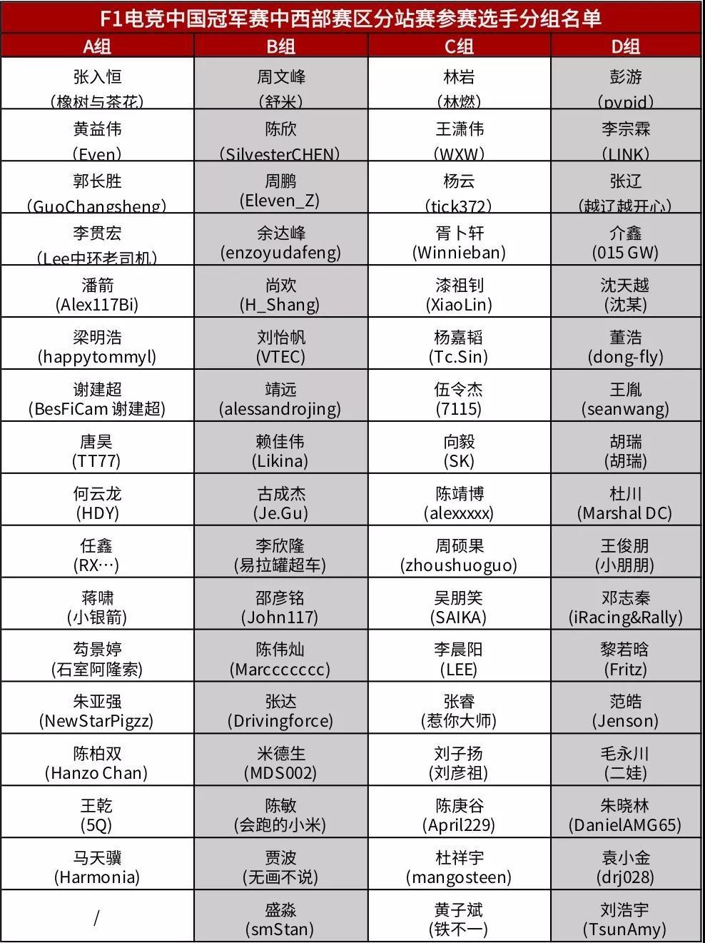 F1电竞中国冠军赛中西部赛区成都站选手分组巡礼