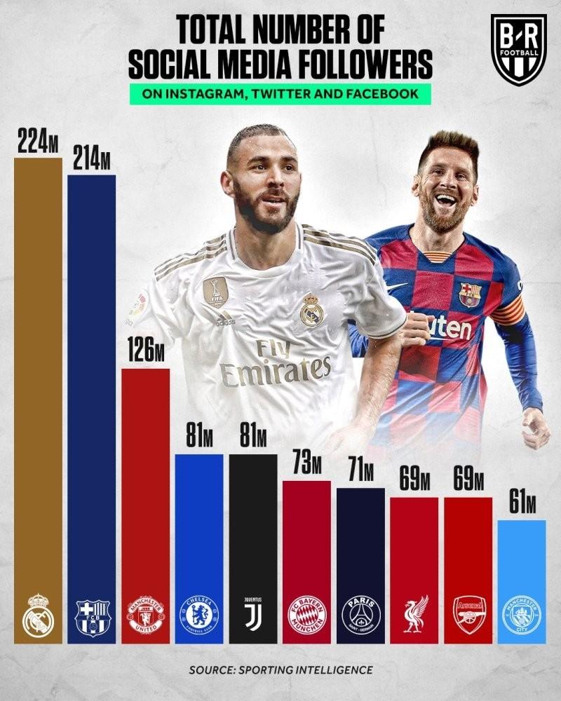 2019足球队伍社交媒体粉丝数排名 皇马巴萨超两亿位居一二