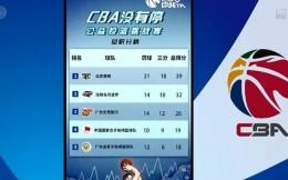 CBA公益投篮挑战赛 北京首钢满分登顶
