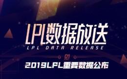 观看人次超过200亿 2019 LPL观赛数据正式公布