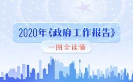 2020年政府工作报告提及免除体育行业服务增值税