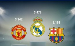 估值34.78亿欧!皇马登顶毕马威欧洲足球俱乐部品牌价值榜