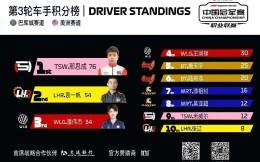 F1电竞中国冠军赛职业联赛第三轮完赛 邢思成亮剑夺双冠