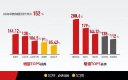 苏宁体育消费大数据揭运动新趋势:健身器械同比增长280.6%