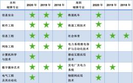 """《2020年中国大学生就业报告》正式发布 体育成""""绿牌专业"""""""