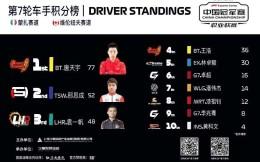 F1电竞中国冠军赛职业联赛第七轮:唐天宇力压邢思成夺双冠