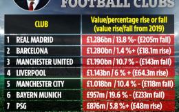 12.86亿镑居首!皇马被评为2020世界足坛最有价值俱乐部