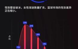 NBA中国球迷画像:18-35岁是观赛主力 手机观赛普遍用iPhone