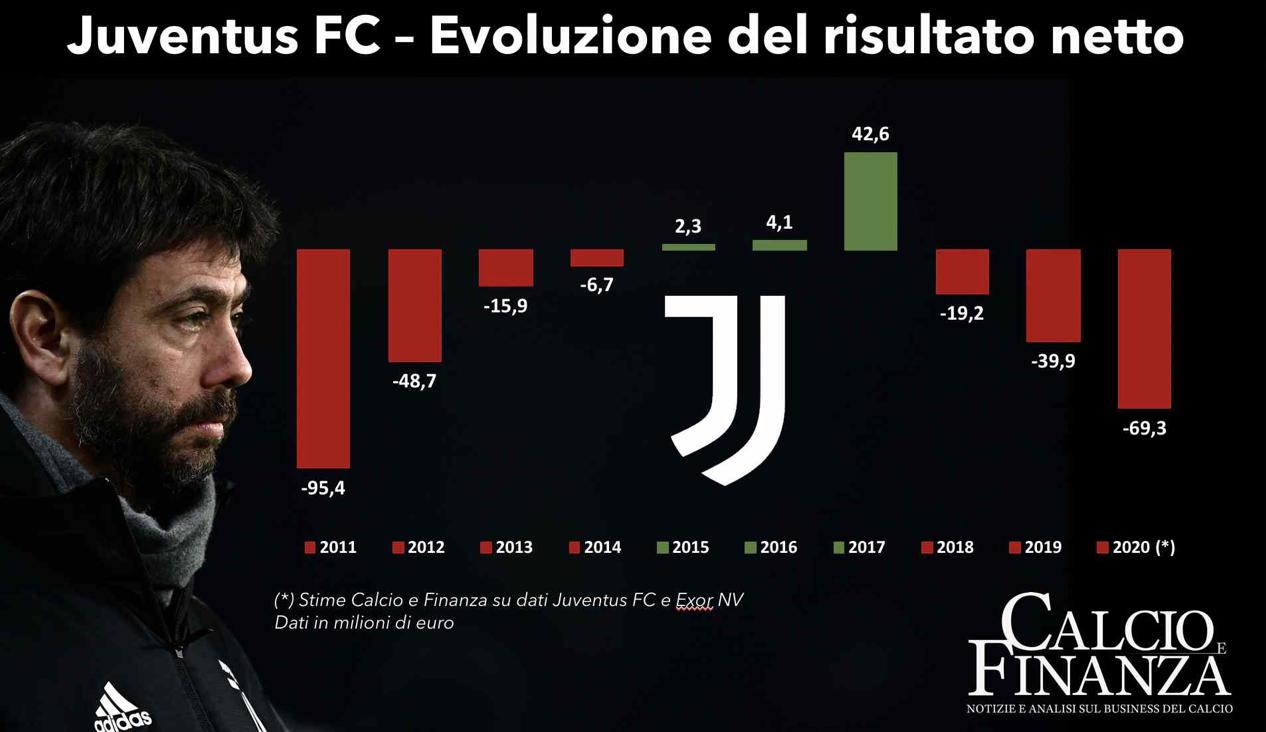意媒:尤文图斯2019-20赛季亏损6930万欧 已无力购买梅西