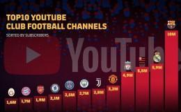 官宣!巴塞罗那成为首支Youtube粉丝数破千万的足球俱乐部