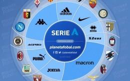 新赛季意甲20队球衣赞助商盘点 阿迪、耐克、彪马各自赞助两队