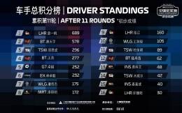 F1电竞中国冠军赛职业联赛第11轮:袁一帆意外掉线痛失冠军