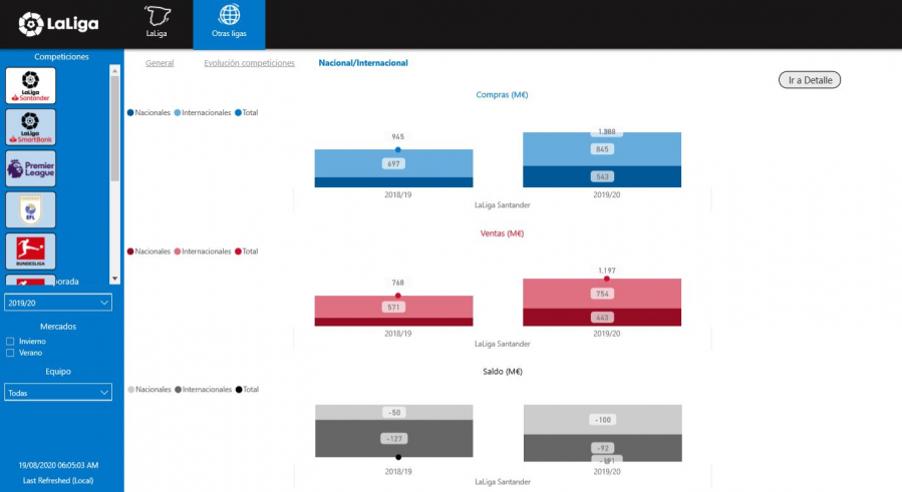 西甲推出转会市场数据工具,俱乐部可掌握欧洲五大联赛转会资料