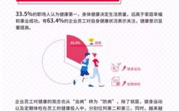 英派斯发布《中国企业员工健康管理白皮书》 62.4%白领求职看重雇主健康福利