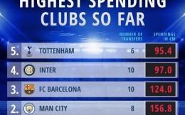 德转统计球队夏窗支出:切尔西2.47亿居首,曼城第二
