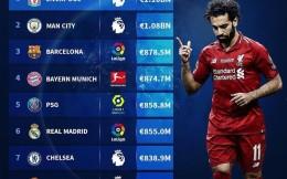 世界俱乐部身价Top10:利物浦11亿欧居首 英超占据半壁江山
