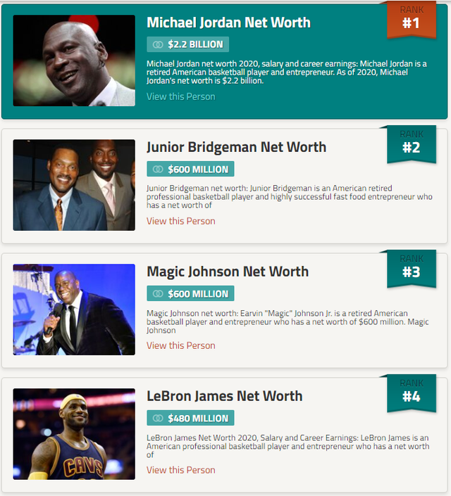 美媒评出NBA史上最富有50大球星