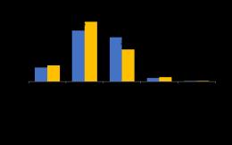 智联发布白领秋季跳槽报告:体育行业跳槽难度最大,事业信心指数最低
