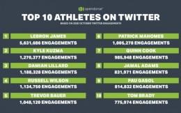 10月全美运动员推特影响力Top10:詹姆斯、库兹马、利拉德位列前3