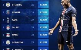 德转最新球员身价Top10:姆巴佩1.8亿欧居首 英超共6人入围