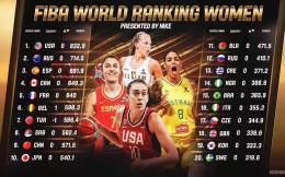 国际篮联最新排名:中国女篮世界第9,男篮第28名
