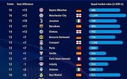 毕马威版欧冠16强身价:曼城11.59亿欧居首 拜仁仅列第六位