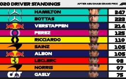 2020 F1赛季年终车手积分榜 梅赛德斯包揽冠亚军