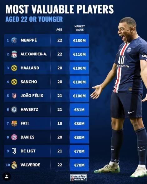 德转最新U22球员身价榜:姆巴佩1.8亿欧居首 共5人过亿欧
