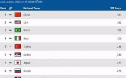国际排联更新排名,中国女排仍保持世界第一
