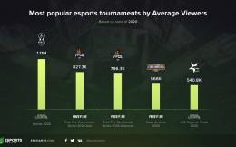 海外电竞赛事收视情况:S10观看时长、峰值及平均观众再度登顶
