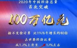 我国2020年GDP增长2.3%,总量达1015986亿元,历史首次突破100万亿大关