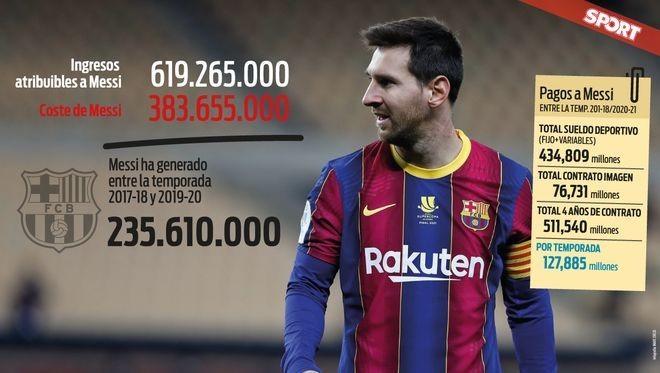 梅西近三年为巴萨带来超6亿欧收入
