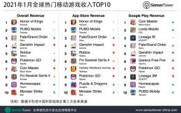 《王者荣耀》1月全球吸金2.67亿美元,同比增长22%