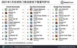 2021年1月全球手游下载榜,《Join Clash 3D》2700万次居首