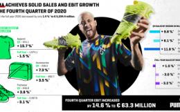彪马2020年第四季度销售额增长9.1% 全年销售额下滑1.4%