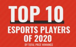 2020电竞选手奖金Top 10:国际象棋名将登顶,霸主DOTA 2无一入选