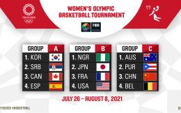 东京奥运篮球赛程正式出炉,中国女篮7月27日首战波多黎各